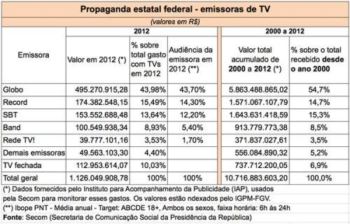Com R$ 5,9 bi, Globo lidera entre TVs que receberam verba federal